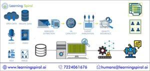 Data labeling service