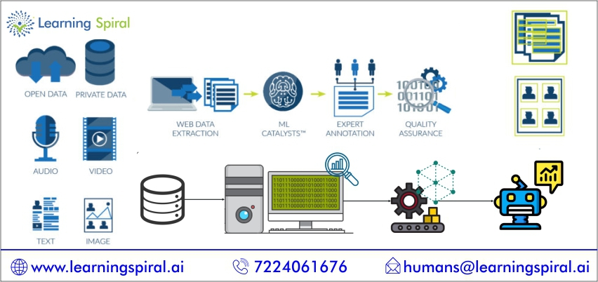 Data labeling service