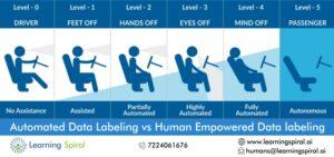 Data labeling