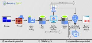 Data categorization service